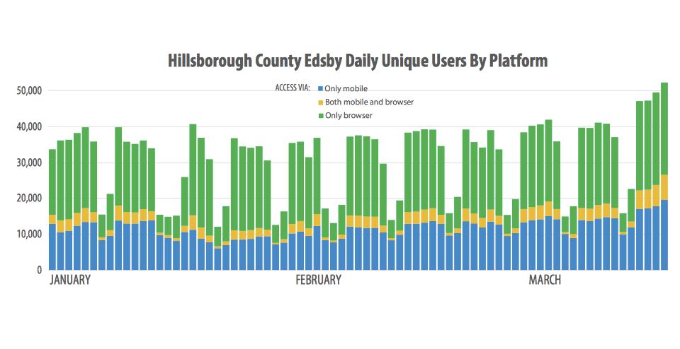 edsby hillsborough county fl login