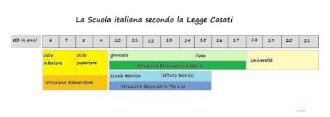 Legge_Casati