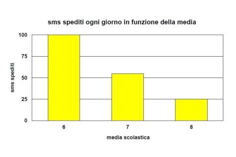 2_grafico_sms