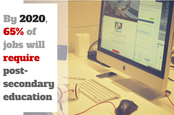 https://i1.wp.com/www.edsmart.org/wp-content/uploads/2015/04/by_2020_65_percent_of_jobs_in_the_nation_will_require_post_secondary_education.png?resize=595%2C395