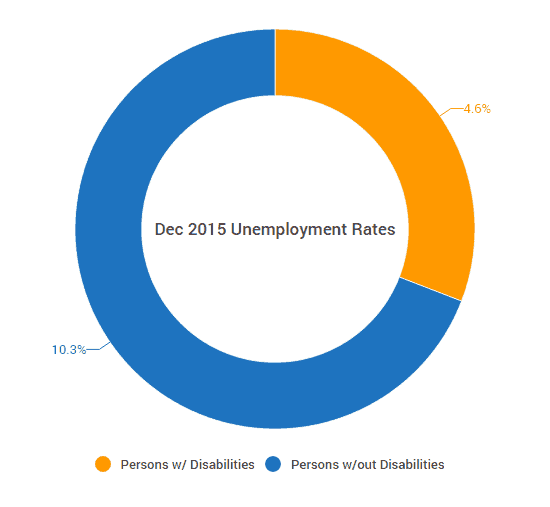 disability_unemployment_rate