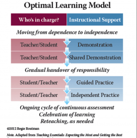 Optimal Learning Model
