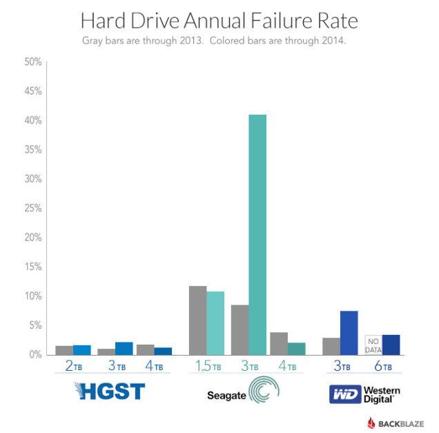 Seagate Hard Drive Failure