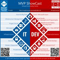MVP ShowCast - Futuro do ASP.NET (vNext)