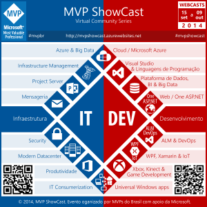 MVP ShowCast - Futuro do ASP.NET (vNext)