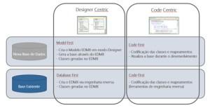 Entity Framework Code-First