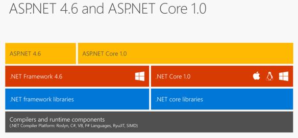 ASP.NET Core & ASP.NET 4.X