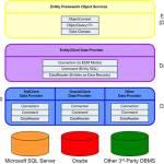 Entity Framework - Detalhado