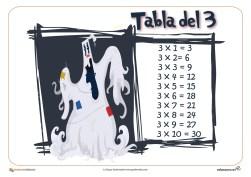 las tablas de multiplicar, tablas de multiplicar,tablas multiplicar, tablas de multiplicar del 1 al 10, tablas de multiplicar para niños