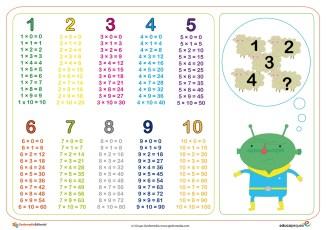 tablas de multiplicar 7