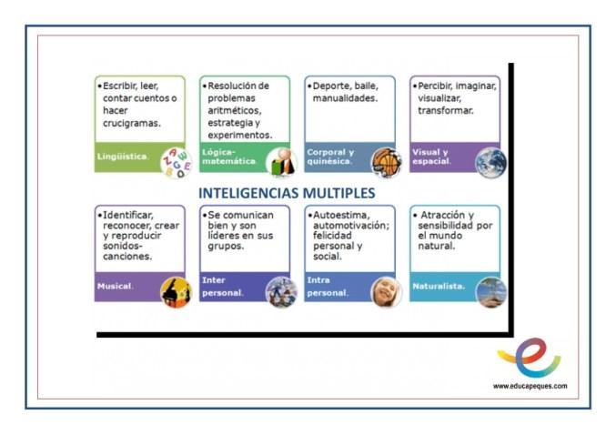 Fichas desarrollo de inteligencias múltiples_001