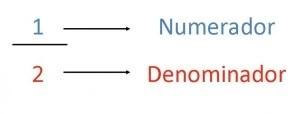 números fraccionarios, fracciones