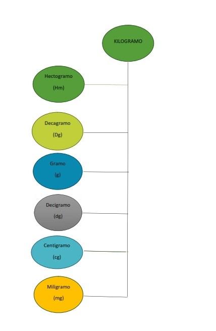 Método para aprender las Unidades de Medida_001