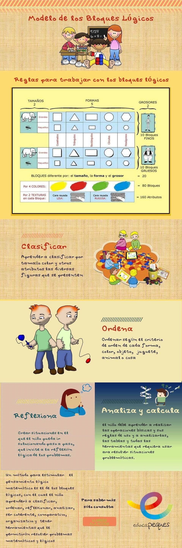 imágenes educativas, infografías educativas, infografías, imágenes en educación, bloques lógicos
