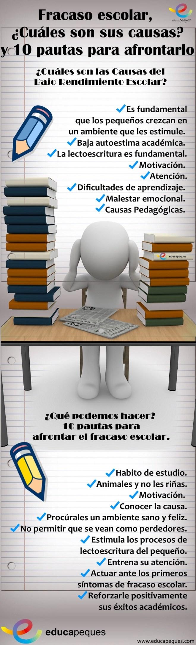 Infografia el fracaso escolar