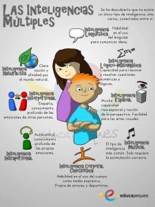 imágenes educativas, infografías educativas, infografías, imágenes en educación, inteligencias múltiples