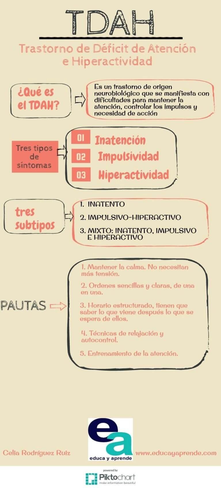 Infografía TDAH, tdah, Hiperactividad