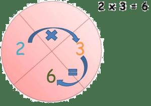 círculos mágicos