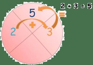 circulo matematico infantil