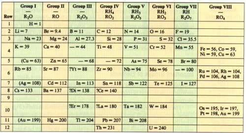 tabla periódica de Mendeleyev