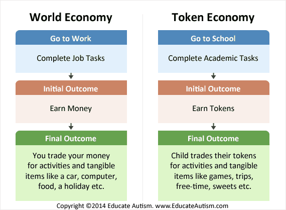 Economy Examples Token Systems