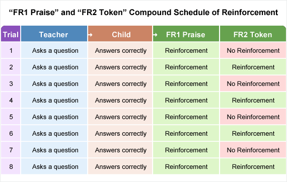 Combining an FR2 schedule of reinforcement for token delivery and an FR1 schedule for the delivery of verbal praise.