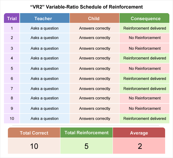 Visually depicting how a variable ratio schedule means reinforcement is delivered after an average amount of correct responses have occured.