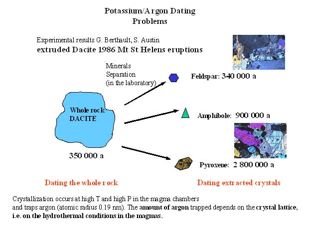 Potassium argon dating meanings