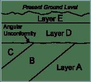 Angular Unconformity2