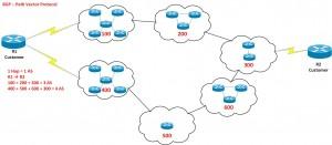 BGP Path Vector Protocol Example