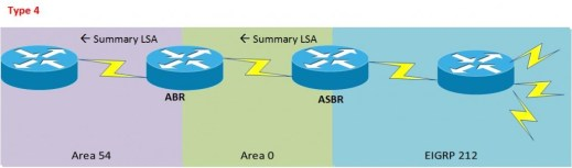 OSPF LSA Type 4