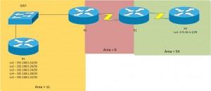 OSPF Summization