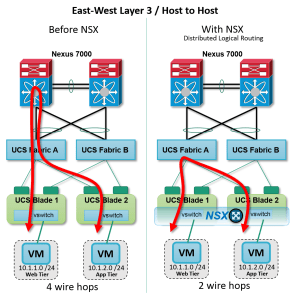 NSX-hosttohosttraffic