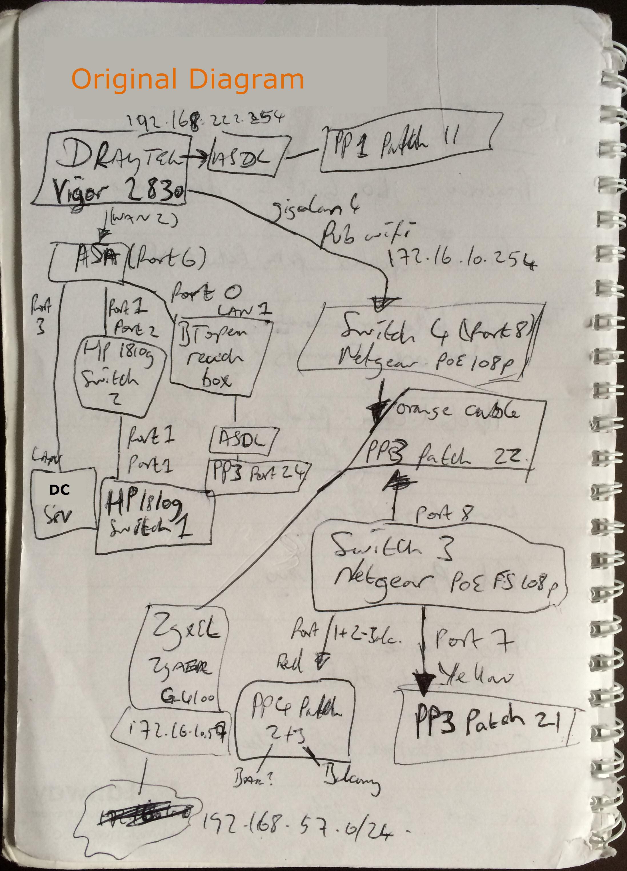 How To Produce Good Documentation  U2013 Part 4  U2013 Diagraming A