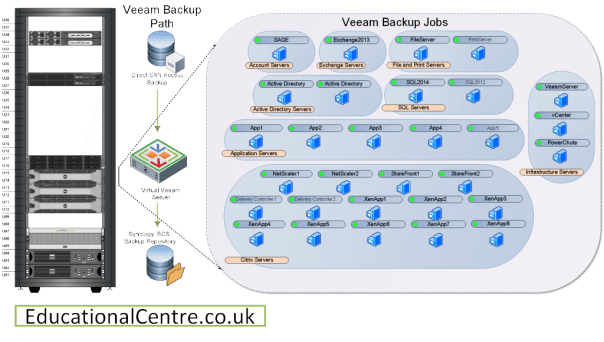 Veeam Backup Jobs Servers Services Diagram