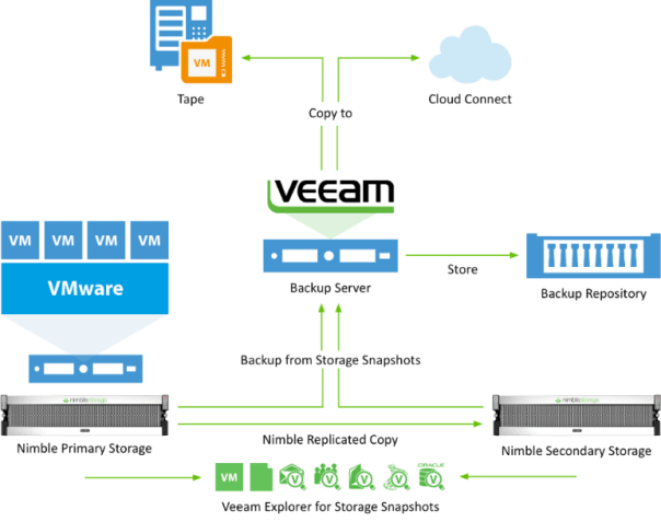 Nimble Storage Veeam Architecture diagram