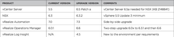 VMware upgrade checklist