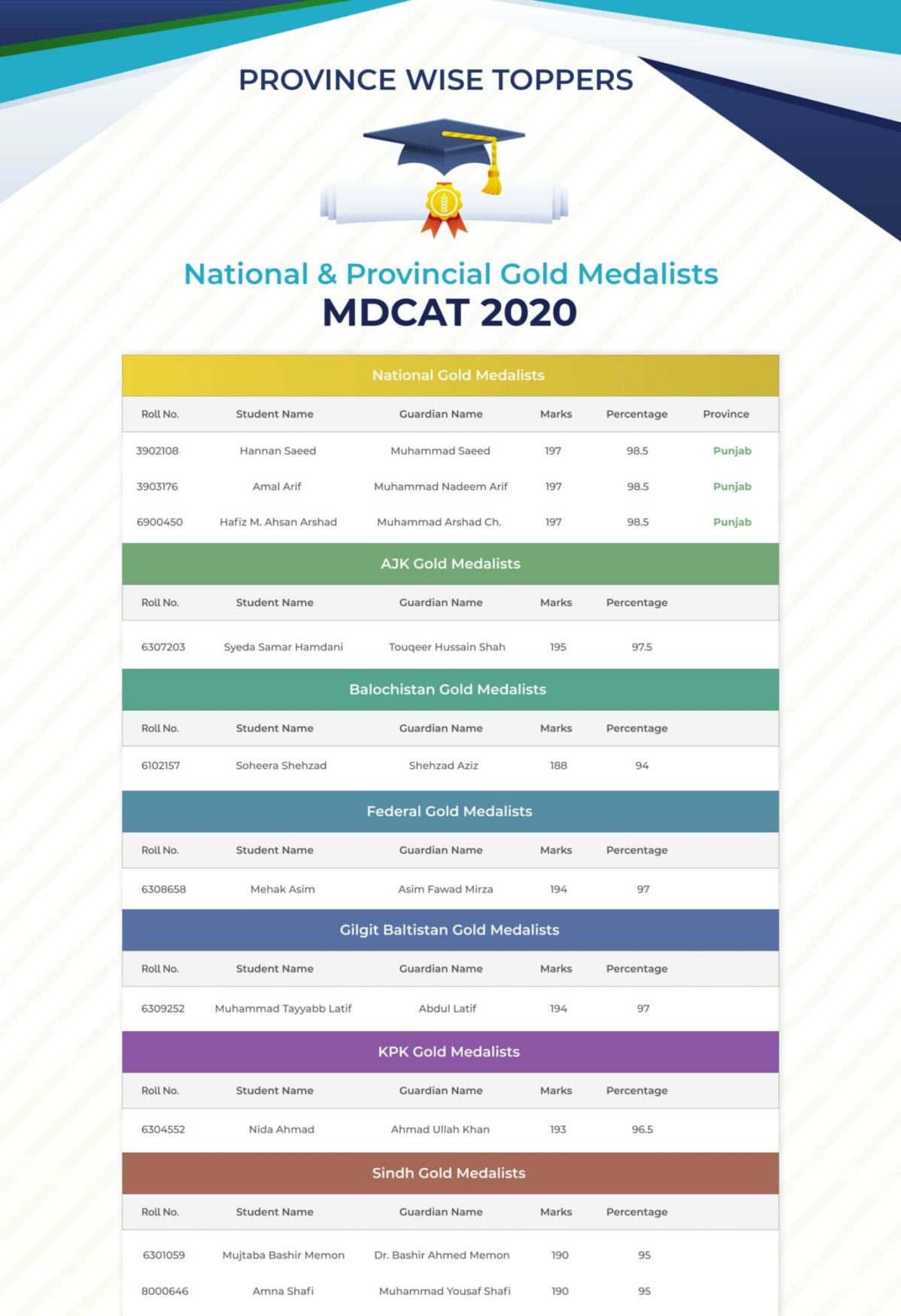 MDCAT Toppers 2020