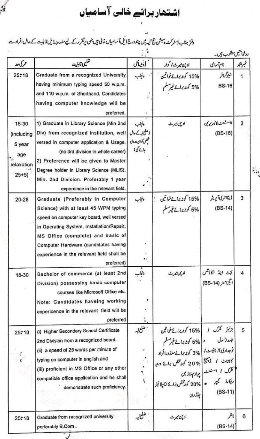 District & Session Court Jobs 2019