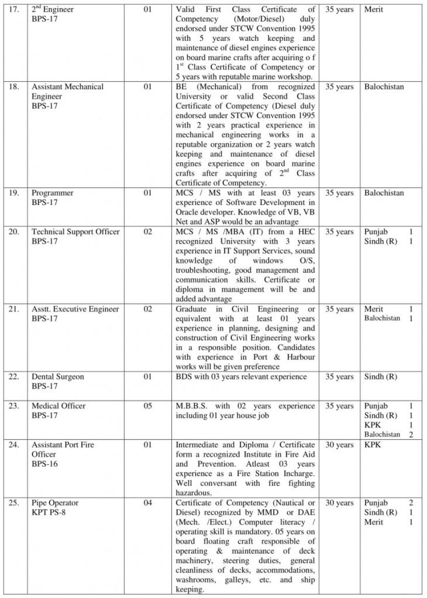 Jobs in KARACHI PORT TRUST of Pakistan PTS