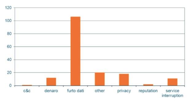 Grafico che mostra le tipologie del danno causato dagli attacchi informatici in Italia nel secondo trimestre del 2020