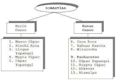 dinastias