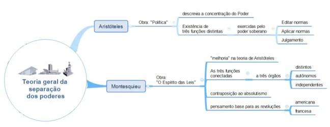 Mapa mental sobre separação dos poderes - a origem