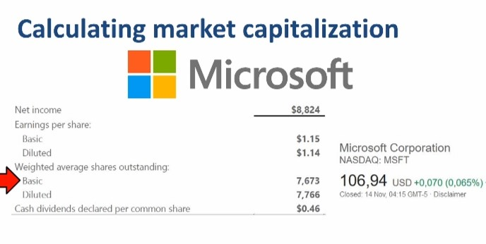 Example of Calculating Market Capitalization