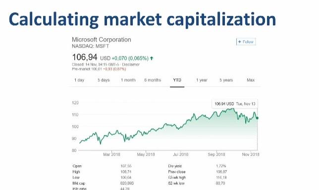 calculating market capitalization