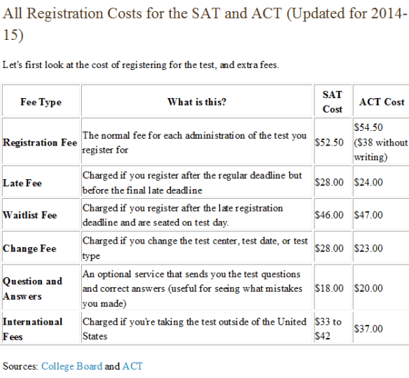 ACT costs