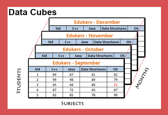 Data Mining – Handling data using OLAP Cube or Data Cube in java
