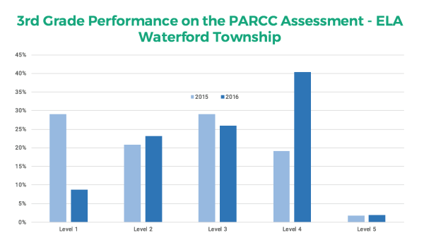 PARCC ELA Results Before and After Edulastic