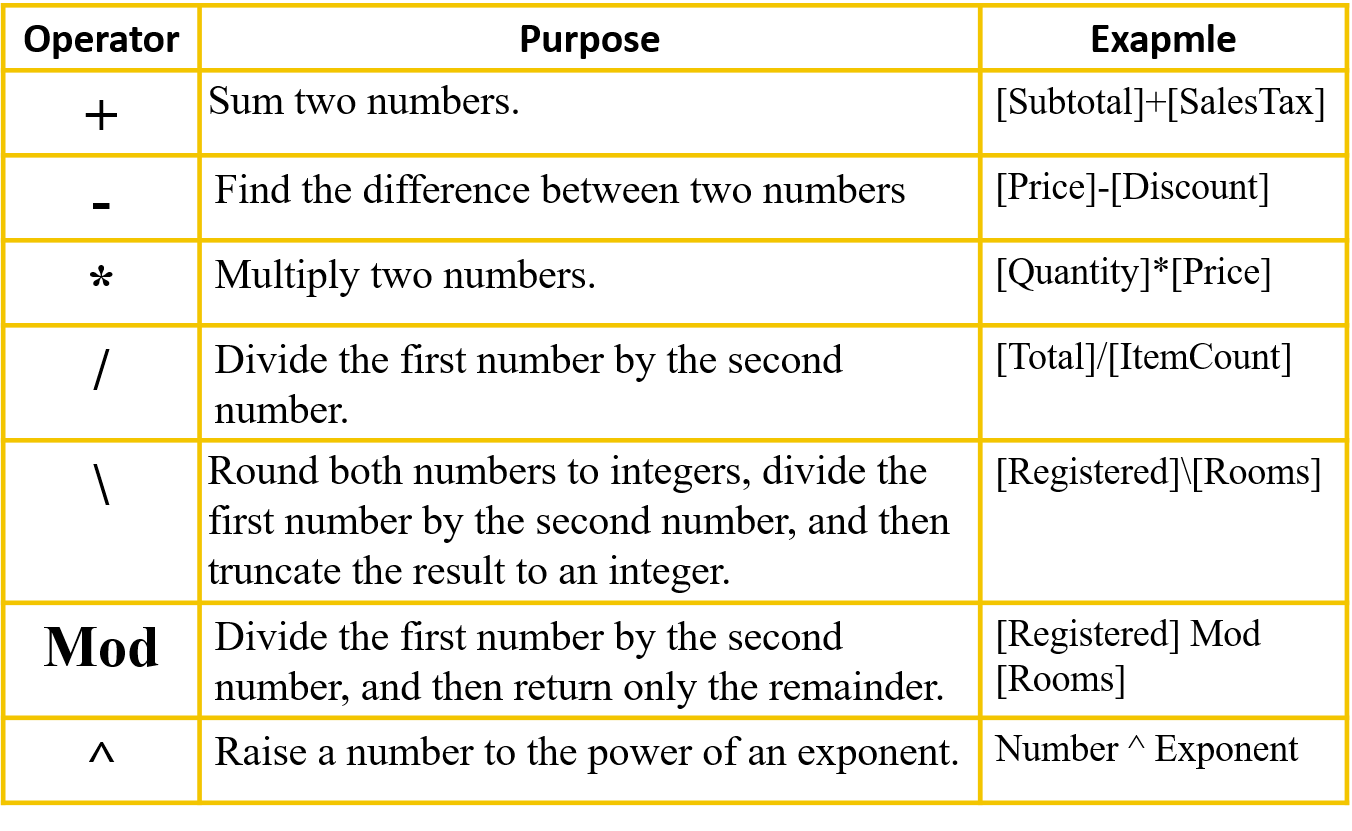 Sixth Chapter Lesson 4 Database Queries And Different Operators