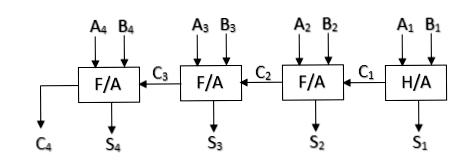 4-bit Binary Adder